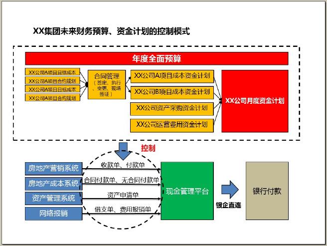 房地产公司财务管控方案精讲(106页,图文并茂)