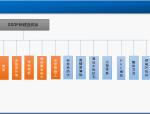【碧桂园】SSGF新体系全阶段管理思路PPT讲义总结