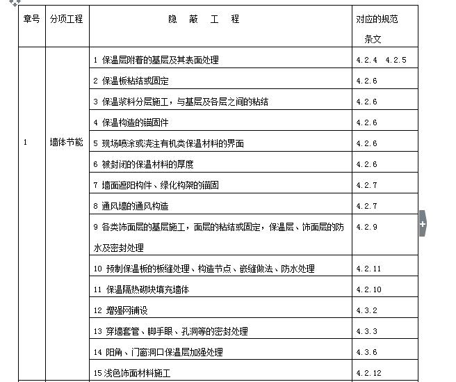 建筑节能工程监理实施细则(共66页)_7