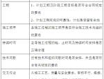 建设工程施工管理及流程(57页)