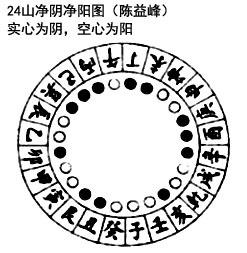 陈益峰:张九仪的《辅星水法歌》注解_1