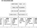 建设单位工程项目管理总流程