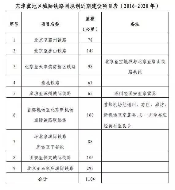 京津冀城际铁路网规划修编方案(2015-2030年)获批