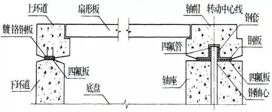 jiangkezu:[分享]拱桥转体施工方法详解,可说是宝典了!