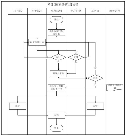 [山东]德建集团成本管理手册(共52页)