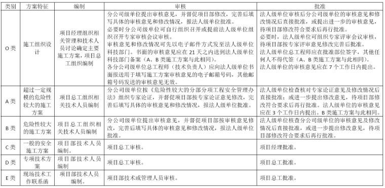建筑工程施工方案管理规定办法(附表)