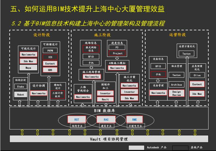 上海中心大厦利用BIM进行精益化管理的研究_3