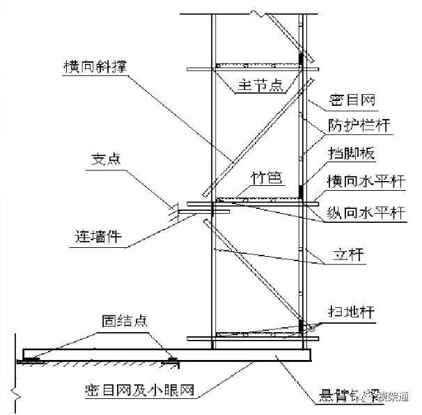 悬挑式脚手架施工标准