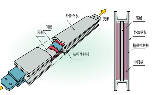 被动减震结构设计简述