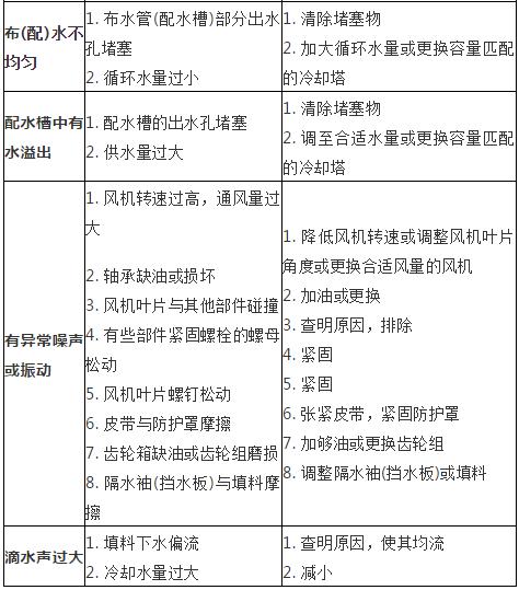 冷却塔基础知识详解_5