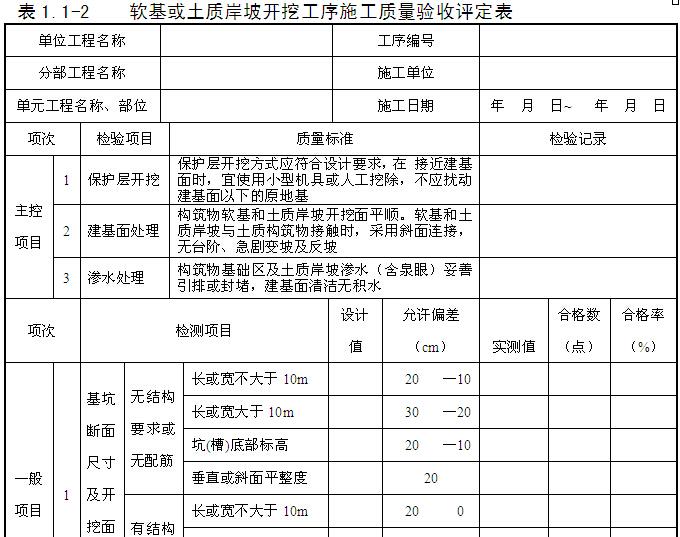 小型堤防工程施工监理实施细则(155页,图表丰富)_6