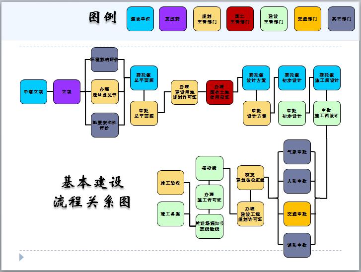 基本建设流程关系图