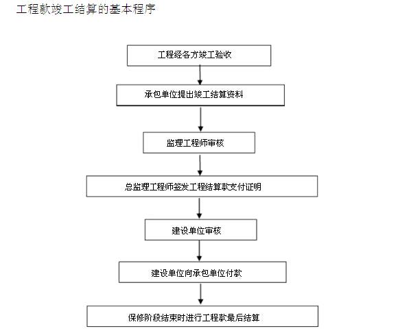 [重庆]住宅楼项目工程监理规划(228页,图文丰富)_3