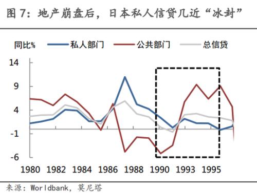 第四,随着扩张意愿降低,日本企业投资出现大幅下滑。据莫尼塔,到1998年,企业已经从净投资者变为净储蓄者, 即企业不仅停止了吸收投资,还将自有资金用于偿债。 企业部门投资需求下降导致日本经济停滞不前, 1990年到2003年, 累计损失大约相当于这一时期日本GDP的20%。