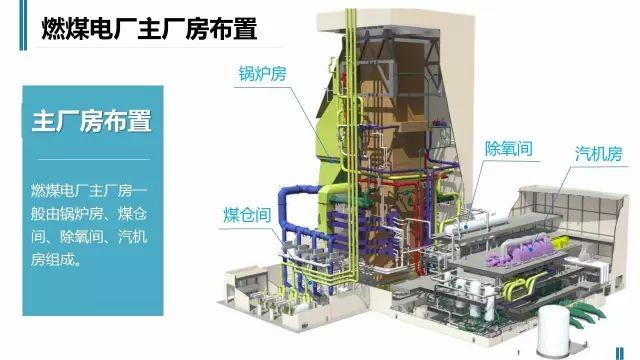 火电厂是如何工作的,老师们苦寻的资料,简单直观有价值_12
