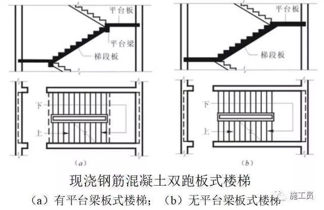 钢筋混凝土楼梯基础知识讲解