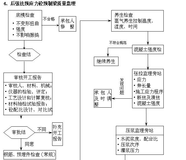 [内蒙古]一级公路监理实施细则(图文丰富)_6