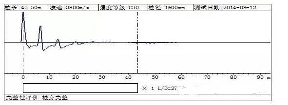 四种常用基桩完整性检测方法对比分析,超赞_11