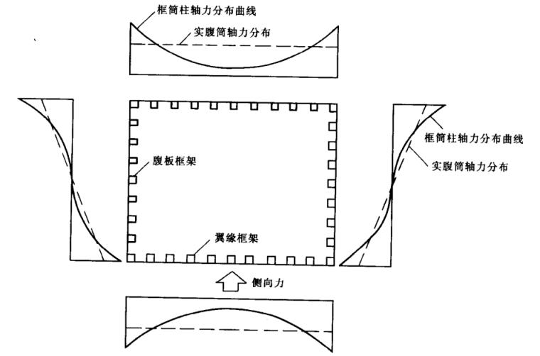 高层建筑结构设计(方鄂华)_2
