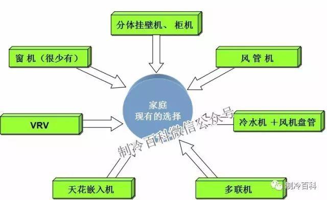 中央空调系统知识