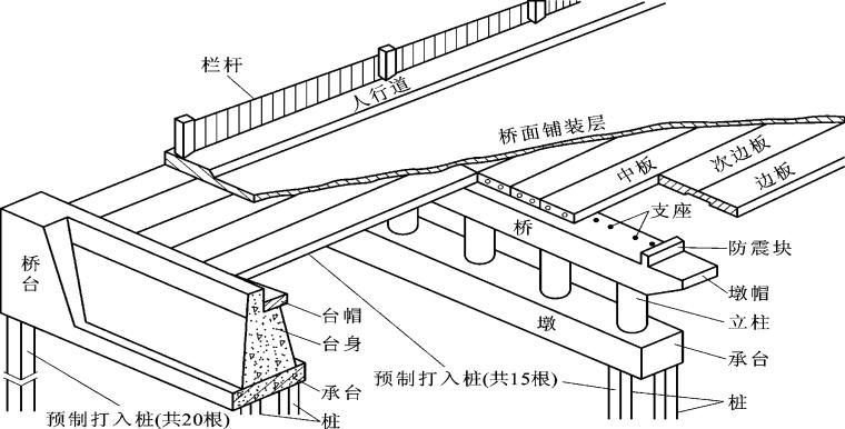 道路工程制图与识图之桥梁工程图讲义PPT(58页)