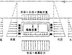 沉管隧道施工技术(PPT,66页)