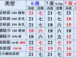 2010抗震设计规范与2001抗震规范比较解析