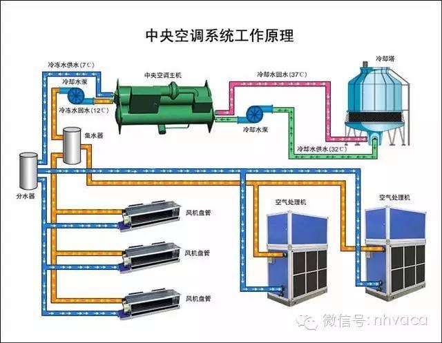 暖通空调工程识图与施工