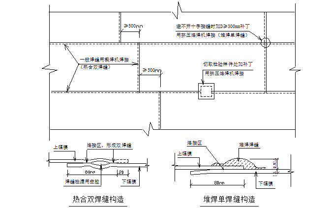 工业区垃圾填埋场防渗系统工程施工组织设计