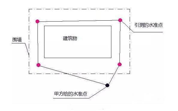 建筑物放线、基础施工放线、主体施工放线_13