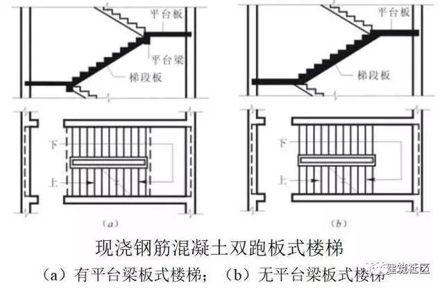 钢筋混凝土楼梯基础知识讲解 !!