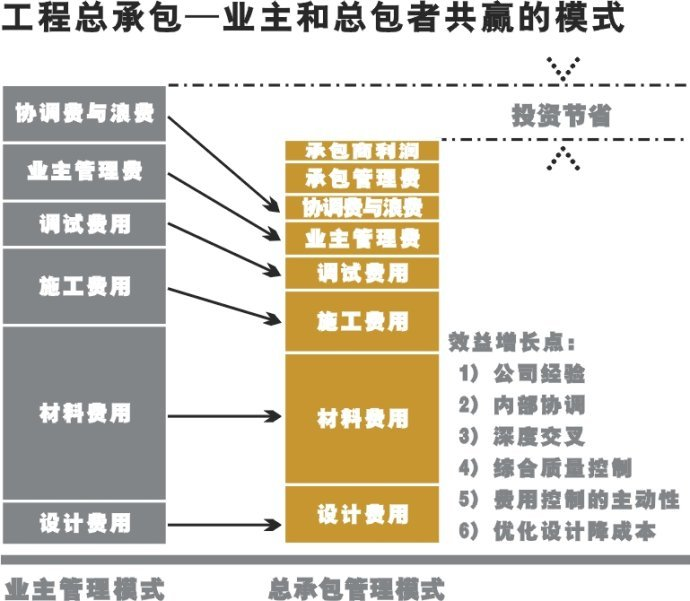 工程总承包项目管理体系建设,流程图很棒!