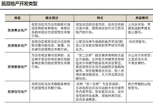 房地产板块产业研究及板块规划报告(图文并茂)-旅游地产开发类型
