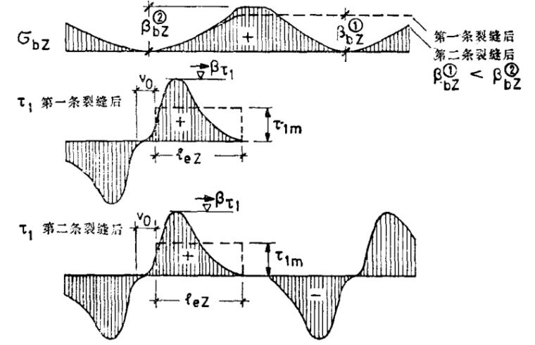 钢筋混凝土结构裂缝与变形的验算(莱昂哈特)