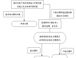 [湖南]土地治理项目管理实施细则(附表格)