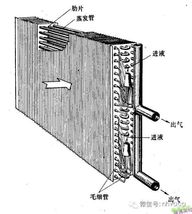 暖通制冷空调各类换热器汇总全面简析_11