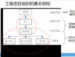 【山东】市政工程项目组织与管理(共80页)