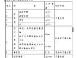 【长春】东北某道路及桥梁投标书(共69页)