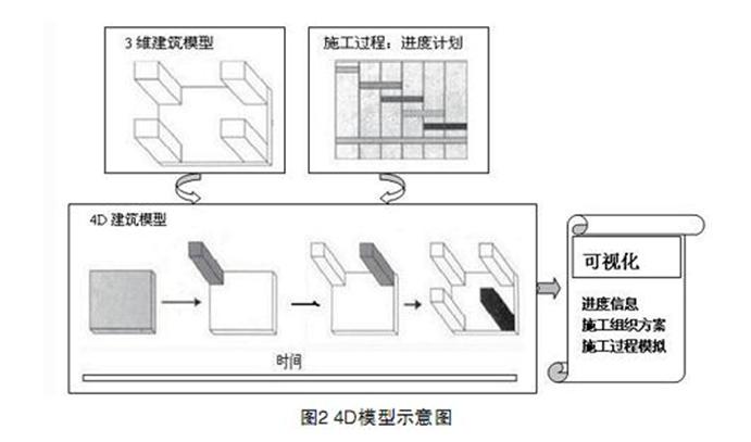基于BIM的工程进度计划编制