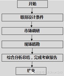 房地产设计管理全过程流程(从前期策划到施工,非常全)_2