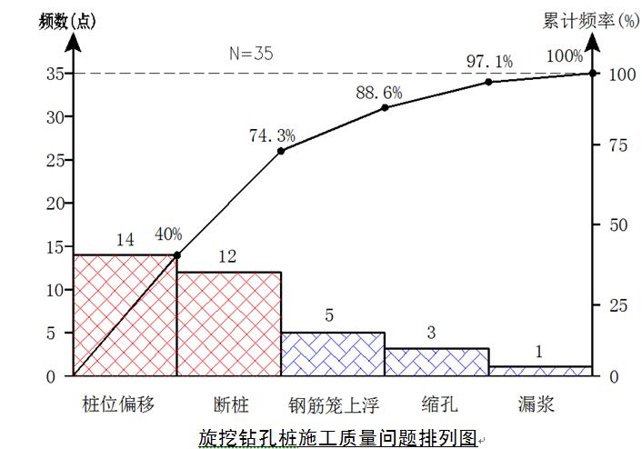 提高超深旋挖灌注桩施工质量QC成果