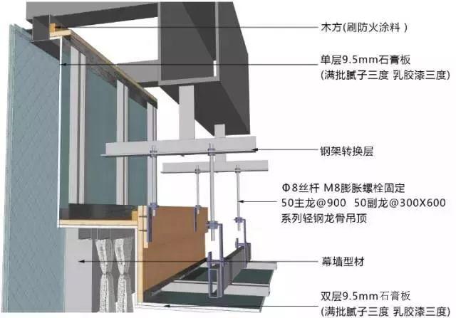 地面、吊顶、墙面工程三维节点做法施工工艺详解_21