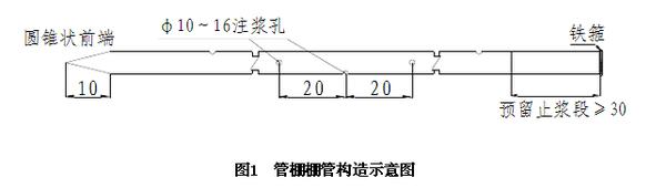 管棚施工工艺的详细步骤图文介绍_3