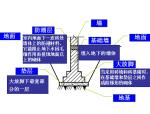 结构施工图(PPT,118页)