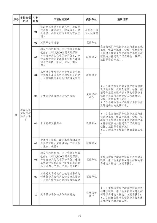 发改委等15部委公布项目开工审批事项清单。清单之外审批一律叫停_11
