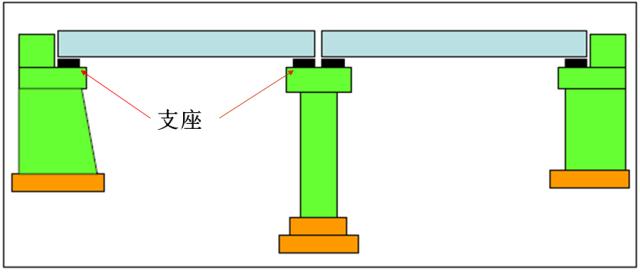 桥梁支座详解全攻略,图文+计算详解!