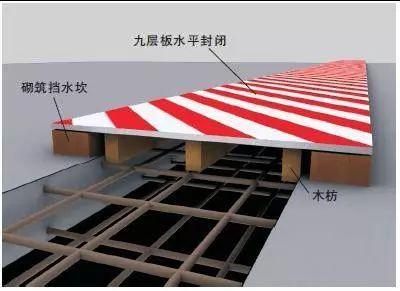 施工现场洞口、临边防护做法及图示_5