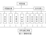 多层民用建筑施工组织设计(共45页,含施工图、计算书)