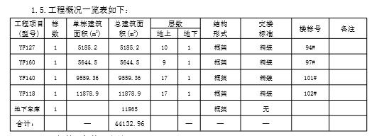 [泸州]碧桂园凤凰首府项目三期总承包工程施工合同(共159页)