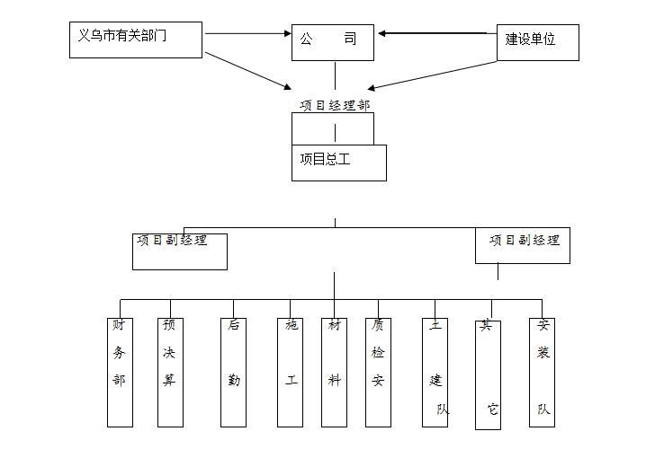 框架三层住宅楼工程施工组织设计(42页,内容详细)
